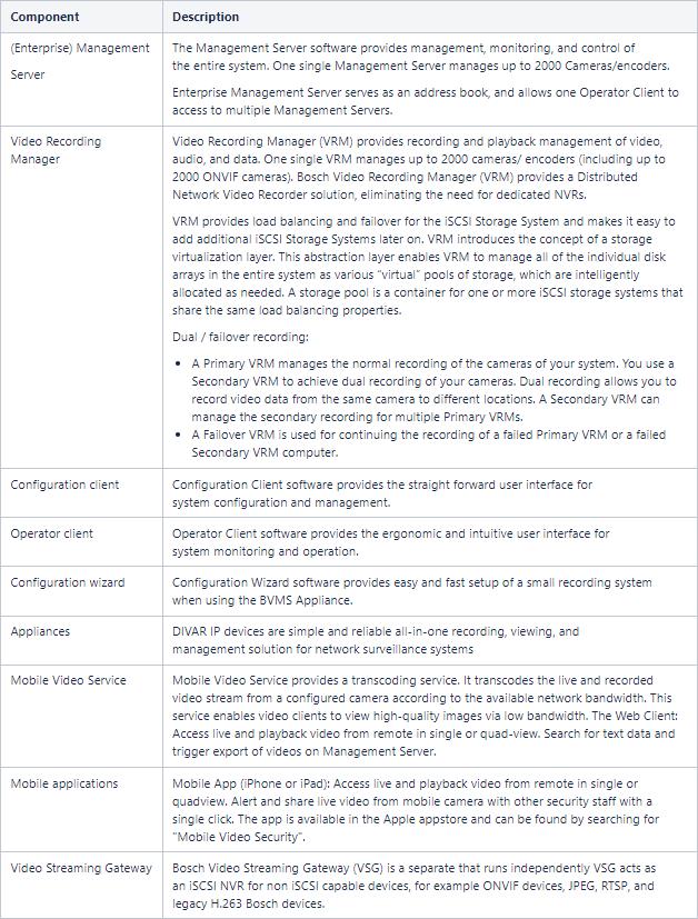 1 BVMS - System design guide.png