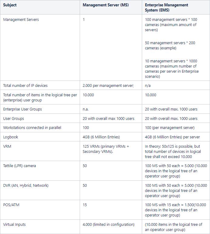 8 BVMS - System design guide.png