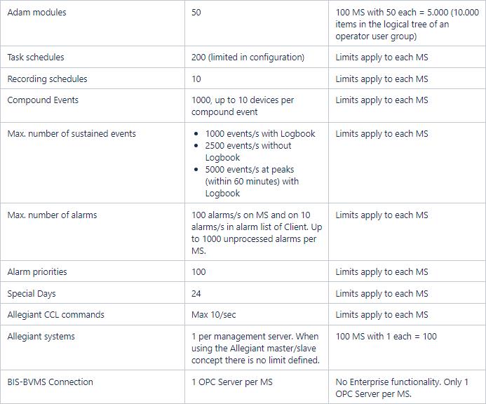 9 BVMS - System design guide.png