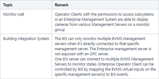 10  BVMS - System design guide.png