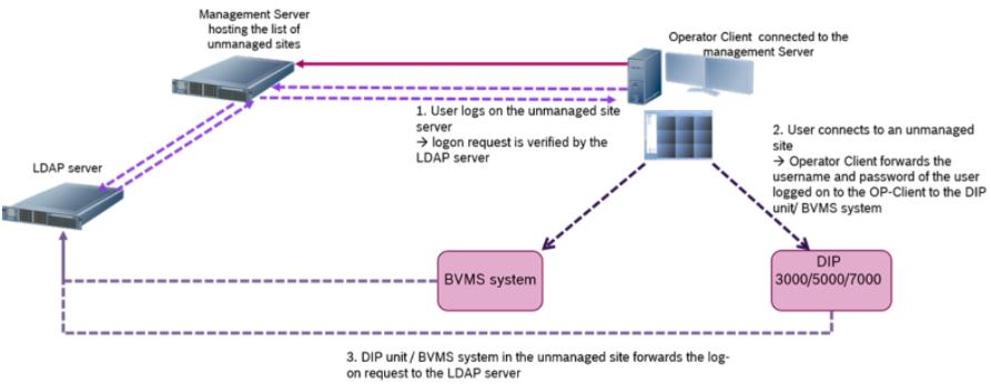 15  BVMS - System design guide.png