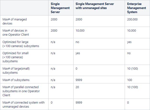 16  BVMS - System design guide.png