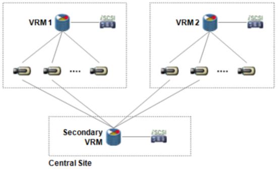 36 BVMS - System design guide.png