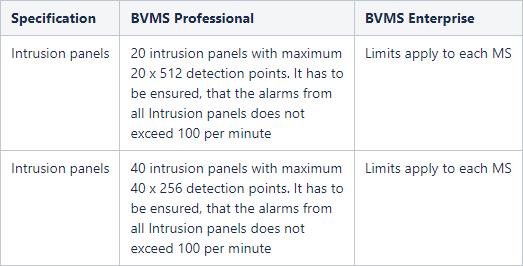 40 BVMS - System design guide.png