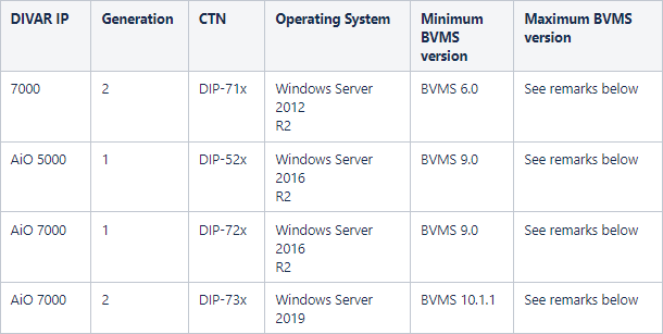 45 BVMS - System design guide.png