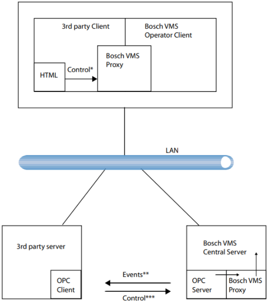 1 Which are the components that establish a connection between BVMS& 3rd party management system.png
