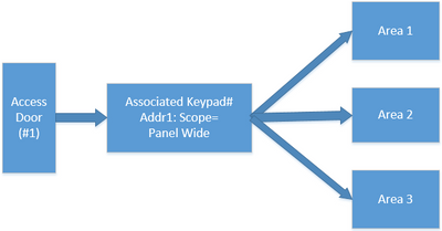 Associated Keypad example.png
