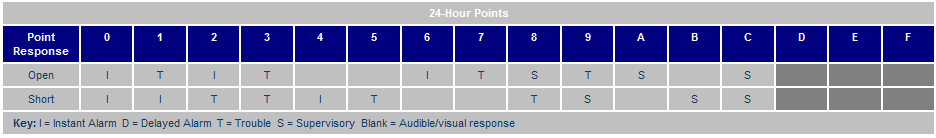 Point Response tables-24 Hour pts.png