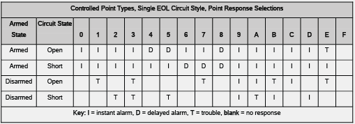 Point Response Table for Part On Single EOL.png