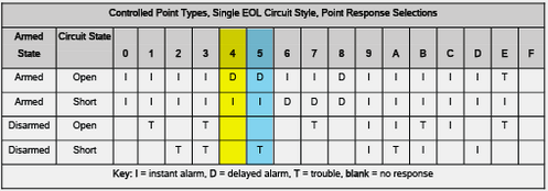 Point Response Table Part On Single EOL w color.png