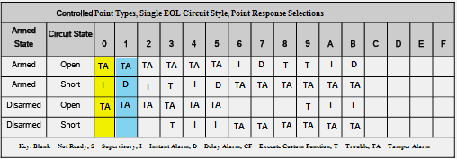 Point Response Table Instant-Single EOL w Tamper.png