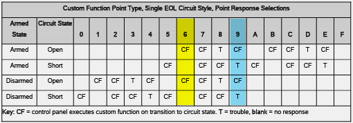 Point type Cust Funct with Single EOL w Color.png
