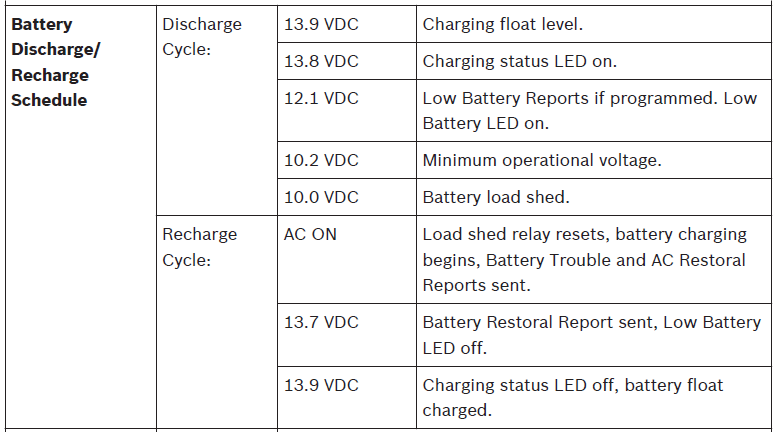 Battery Charge or Discharge schedule.png