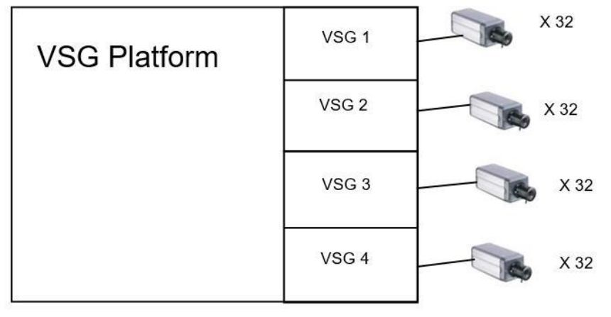 1_How is the Video Streaming Gateway (VSG) throughput and performance determined (Design Guide).png