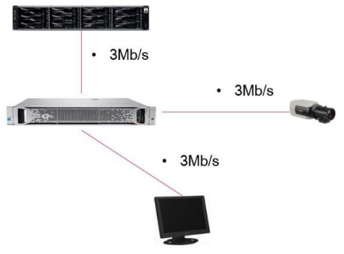4_How is the Video Streaming Gateway (VSG) throughput and performance determined (Design Guide).png