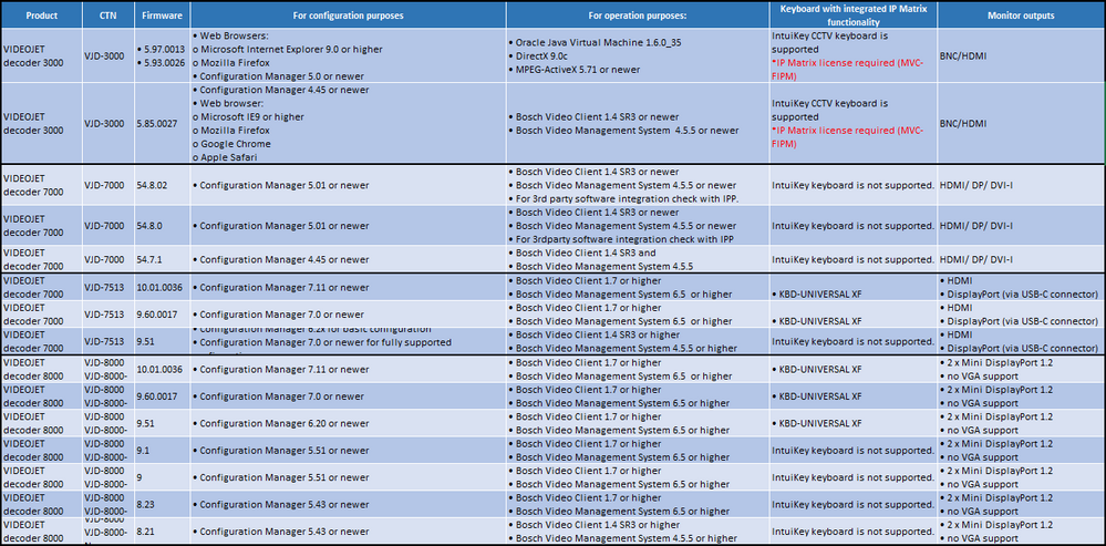 system requirements for configuration- operation purposes of VIDEOJET decoder 3000- 7000- 8000.png