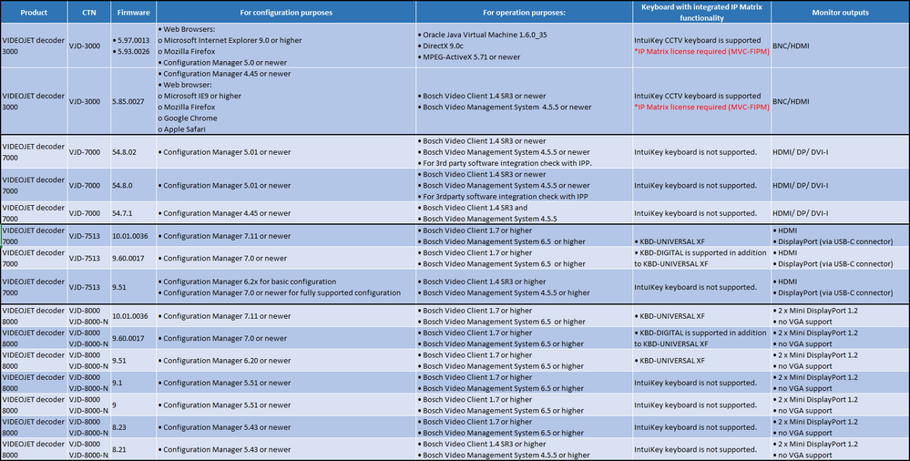 system requirements for configuration-operation of VIDEOJET decoder 3000- 7000- 8000 & KBD IP matrix.png