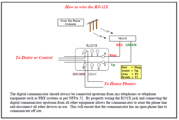 How To Troubleshoot The D928, Rj31x Wiring Diagram