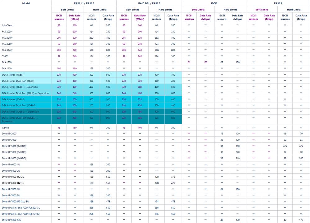 storage_overview(Load balancing DIVAR IP and NetApp DSA) Raid, iSCSI sessions.png