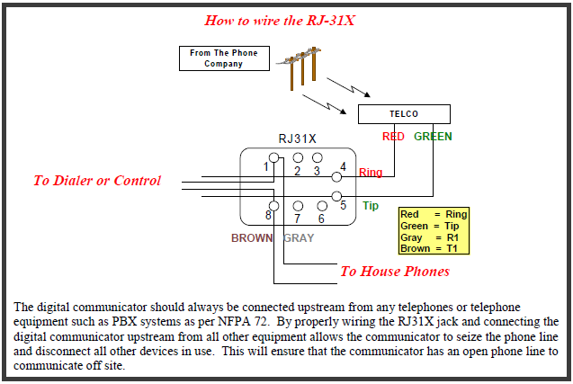 How To Determine Which Pins Of The Rj45 And Rj11 A