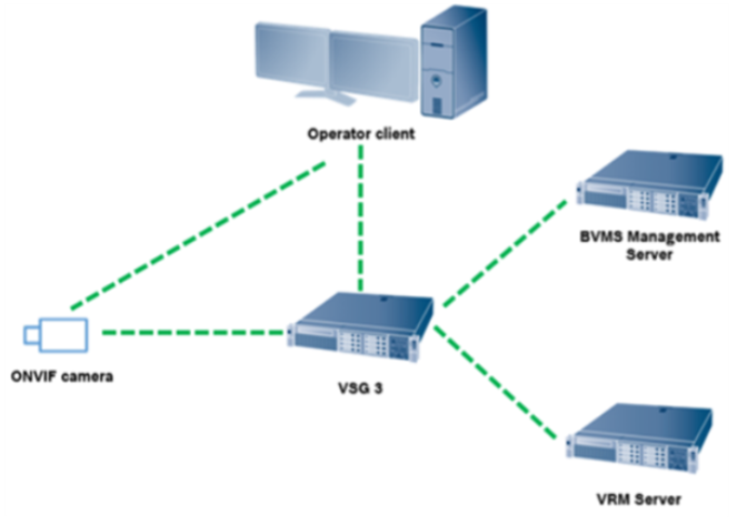 4 Which is the VSG preparation to support ONVIF Profile T in BVMS 10.0.png
