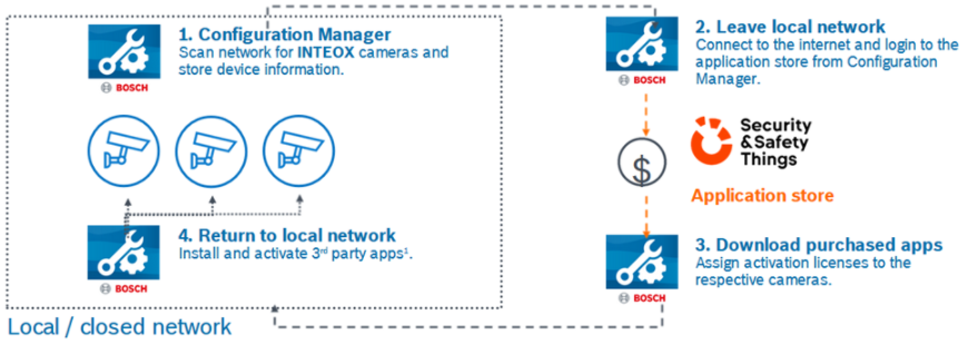 1 How to deploy 3rd party Apps with an offline system (INTEOX) using Configuration Manager.png