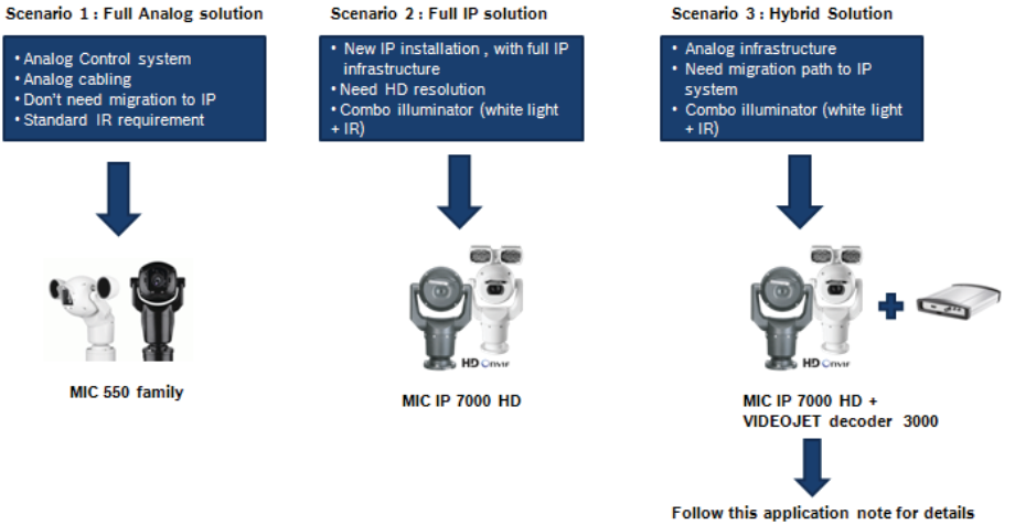 1 How to configure MIC IP 7000 HD with VIDEOJET decoder 3000 for integration with analog CCTV systems.png