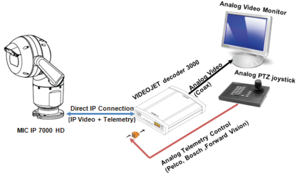 2 How to configure MIC IP 7000 HD with VIDEOJET decoder 3000 for integration with analog CCTV systems.png