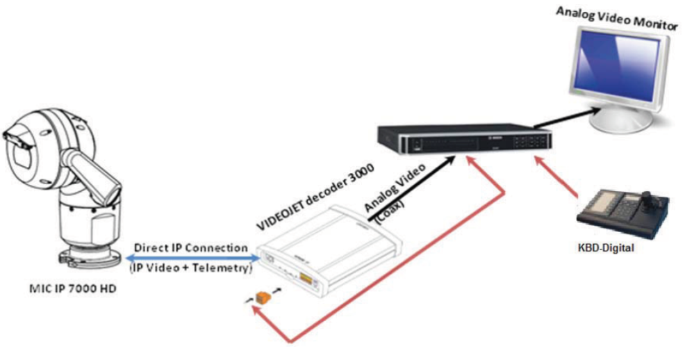 3 How to configure MIC IP 7000 HD with VIDEOJET decoder 3000 for integration with analog CCTV systems.png