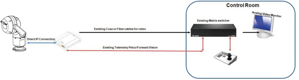 5 How to configure MIC IP 7000 HD with VIDEOJET decoder 3000 for integration with analog CCTV systems.png