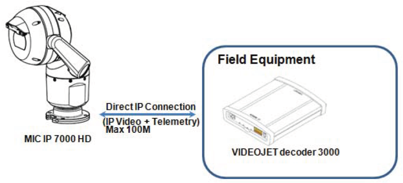 9 How to configure MIC IP 7000 HD with VIDEOJET decoder 3000 for integration with analog CCTV systems.png