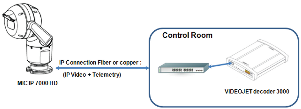 10 How to configure MIC IP 7000 HD with VIDEOJET decoder 3000 for integration with analog CCTV systems.png