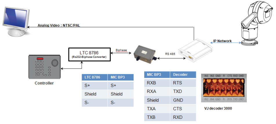 21 How to configure MIC IP 7000 HD with VIDEOJET decoder 3000 for integration with analog CCTV systems.png