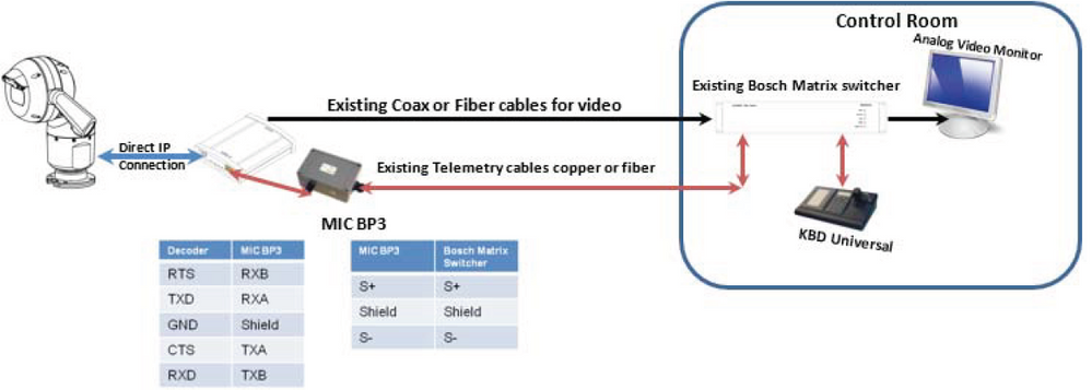 22 How to configure MIC IP 7000 HD with VIDEOJET decoder 3000 for integration with analog CCTV systems.png