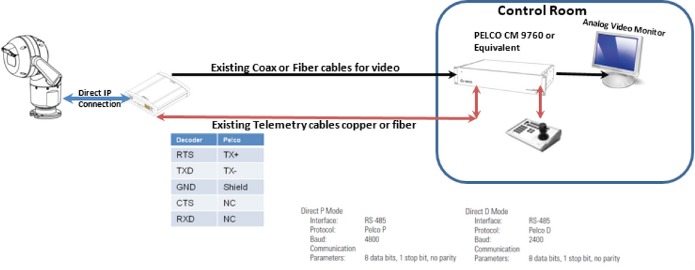 23 How to configure MIC IP 7000 HD with VIDEOJET decoder 3000 for integration with analog CCTV systems.png