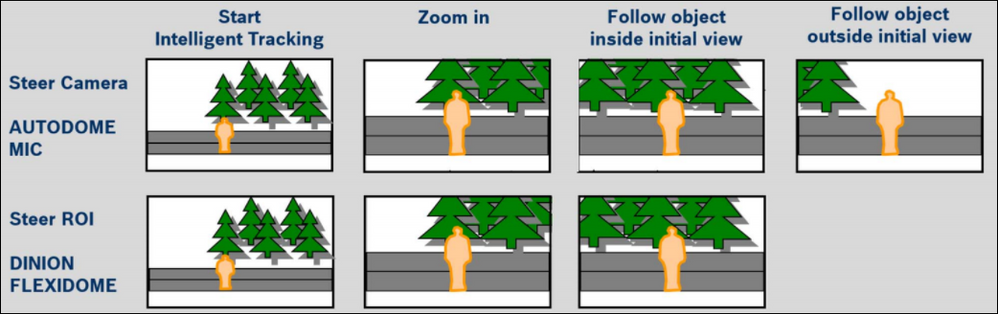 1 How to configure Intelligent Tracking for Bosch cameras.png
