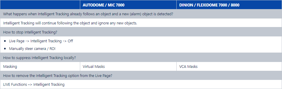 12 How to configure Intelligent Tracking for Bosch cameras.png
