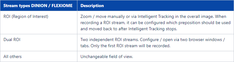 13 How to configure Intelligent Tracking for Bosch cameras.png