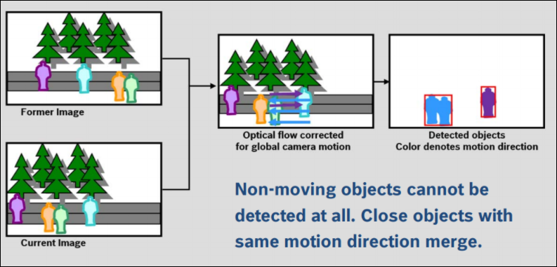 10 How to configure Intelligent Tracking for Bosch cameras.png