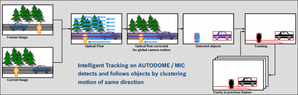 8 How to configure Intelligent Tracking for Bosch cameras.png