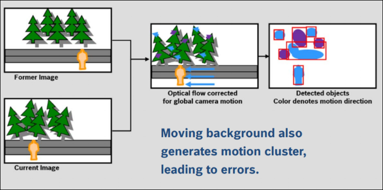 9 How to configure Intelligent Tracking for Bosch cameras.png