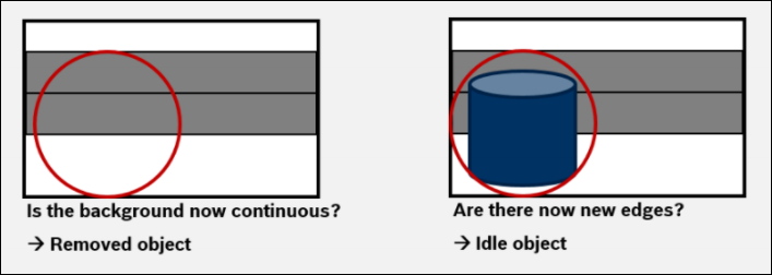 4 How to configure idle  removed object detection.png