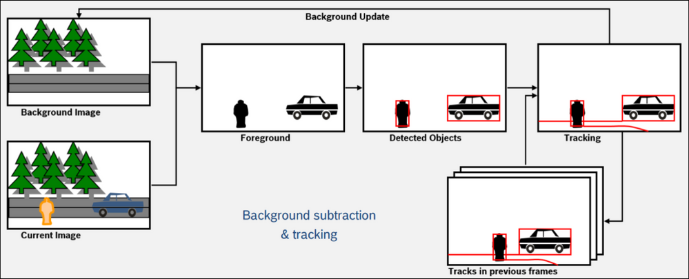 3 How to configure idle  removed object detection.png