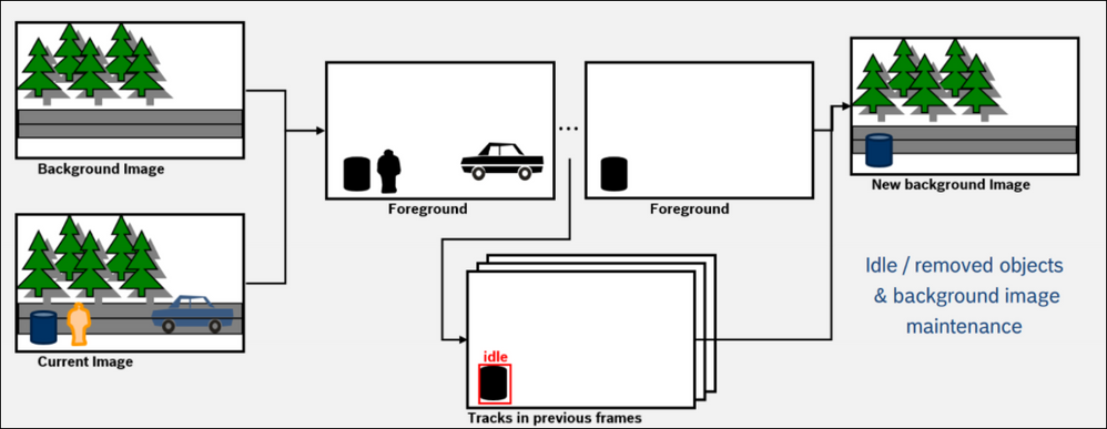 5 How to configure idle  removed object detection.png